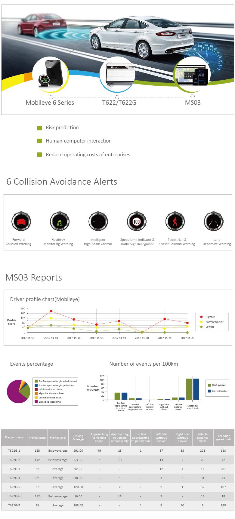 Mobileye Fleet Safety Solution Meitrack